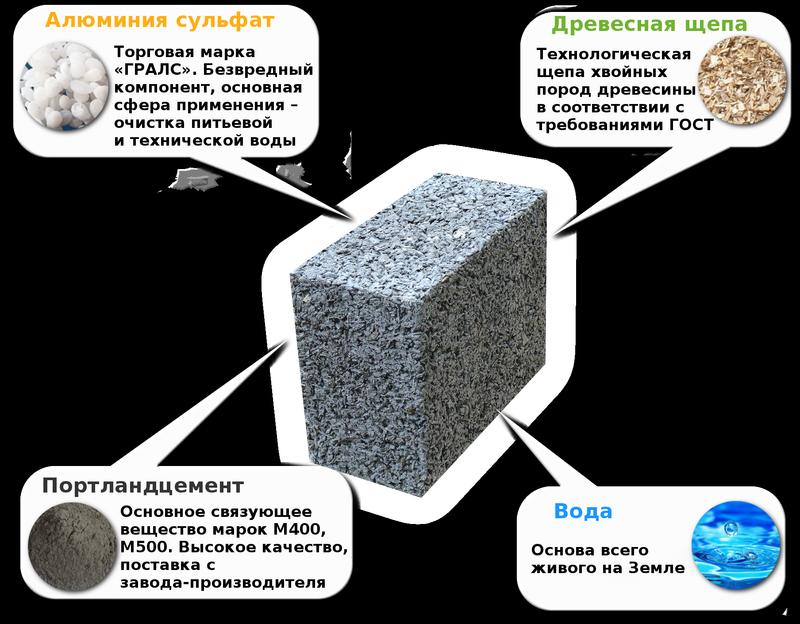 арболитовые блоки состав